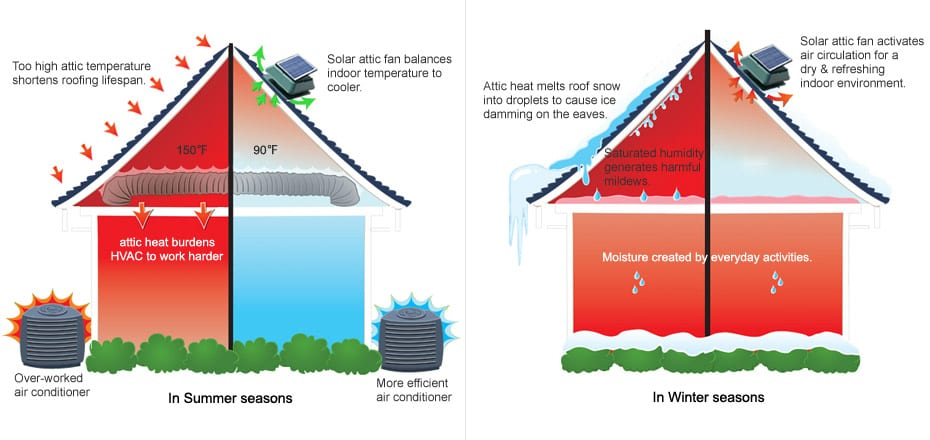 Roof Ventilation And Heating Diagram Roof Ventilation