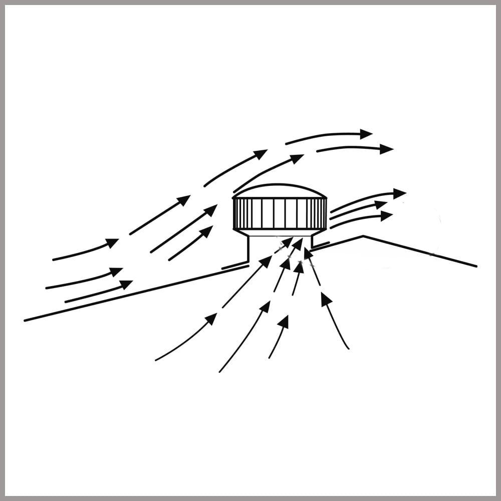whirlybird wind direction diagram