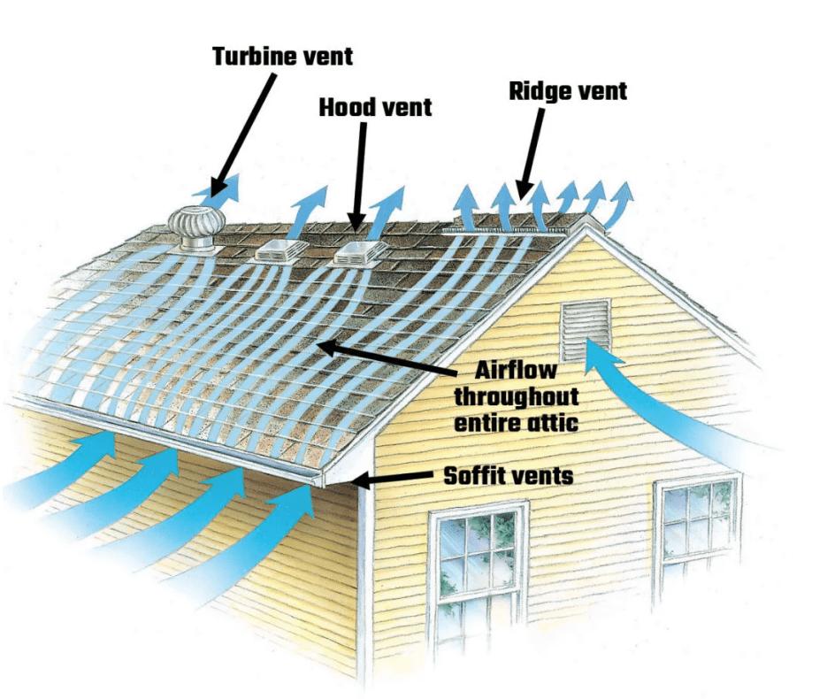 roof ventilation system sydney Australia